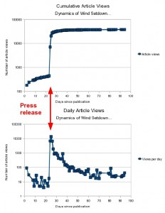 Plots of article views on a daily basis.